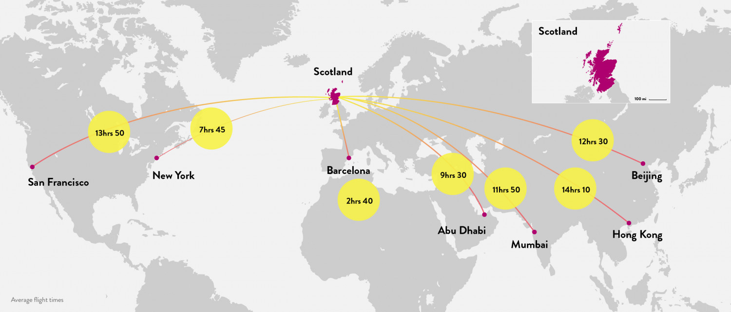 A map showing flight times to Scotland from cities around the world. San Francisco: 13 Hours 50 Minutes, New York: 7 Hours 45 Minutes, Barcelona: 2 Hours 40 Minutes, Abu Dhabi: 9 Hours 30 Minutes, Mumbai: 11 Hours 50 Minutes, Hong Kong: 14 Hours 10 Minutes, Bejing: 12 Hours 30 minutes.